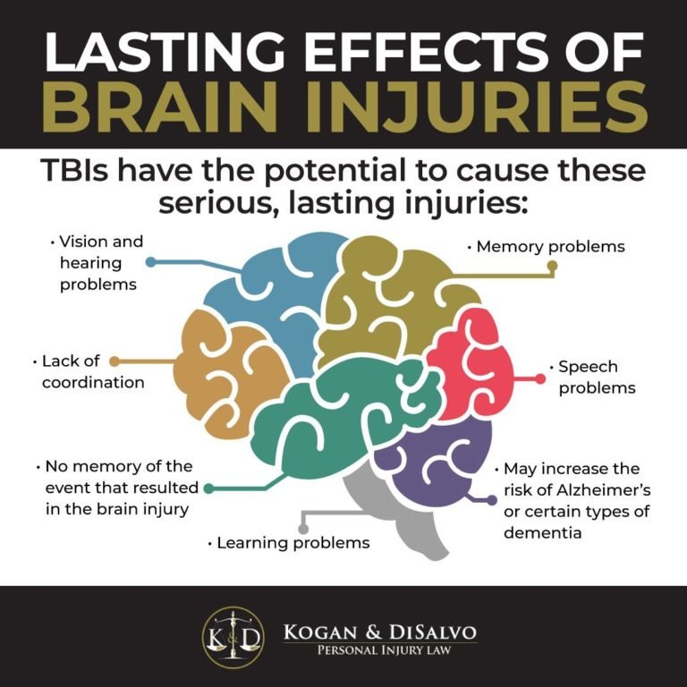 lasting effect of brain injuries infographic brain with regions explaining brain issues from accident