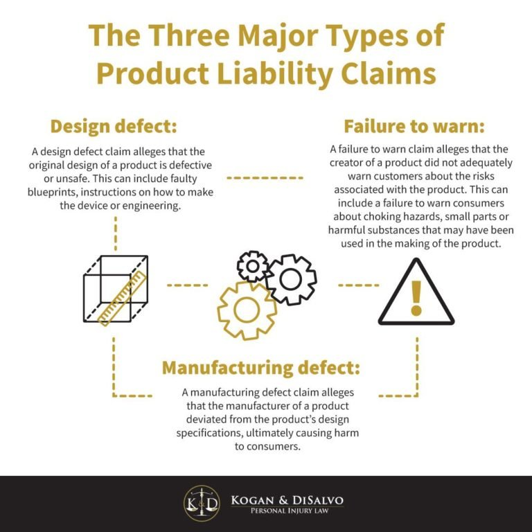 product liability infographic design defect, failure to warn, manufacturing defect